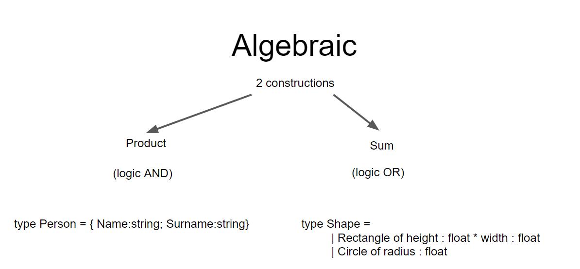 AlgebraicDataTypes